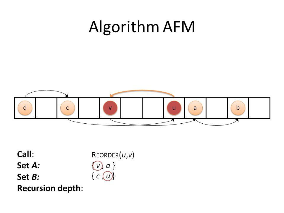 Algorithm AFM Call: Set A: Set B: Recursion depth: v v a a u u d d b b c c R EORDER (u,v) { v, a } { c, u }