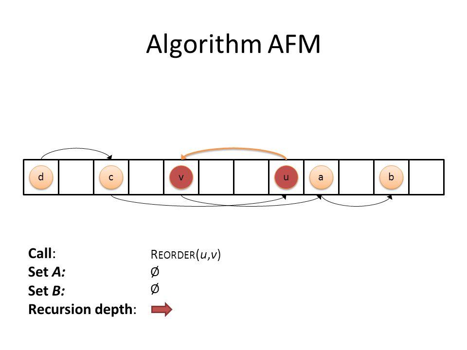 Algorithm AFM Call: Set A: Set B: Recursion depth: R EORDER (u,v) Ø v v a a u u d d b b c c