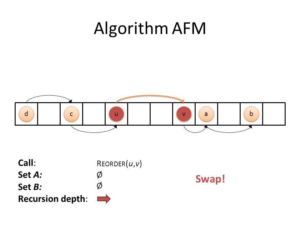 Algorithm AFM Call: Set A: Set B: Recursion depth: R EORDER (u,v) Ø u u a a v v d d b b c c Swap!
