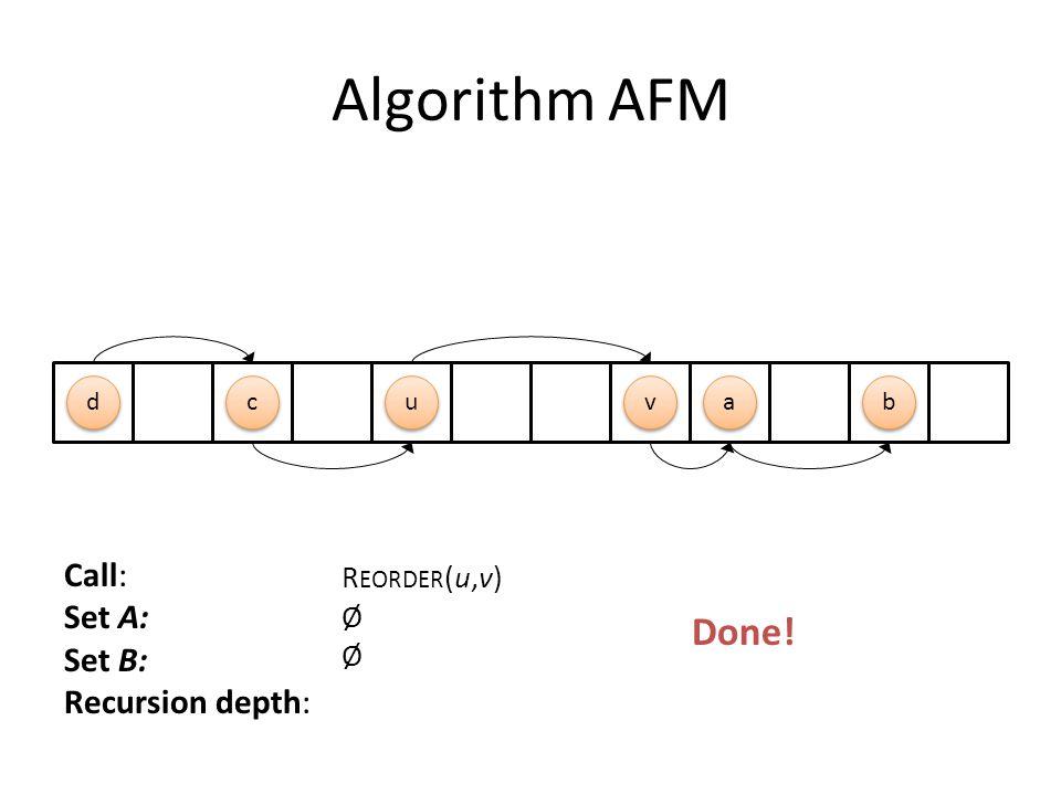 Algorithm AFM Call: Set A: Set B: Recursion depth: R EORDER (u,v) Ø u u a a v v d d b b c c Done!