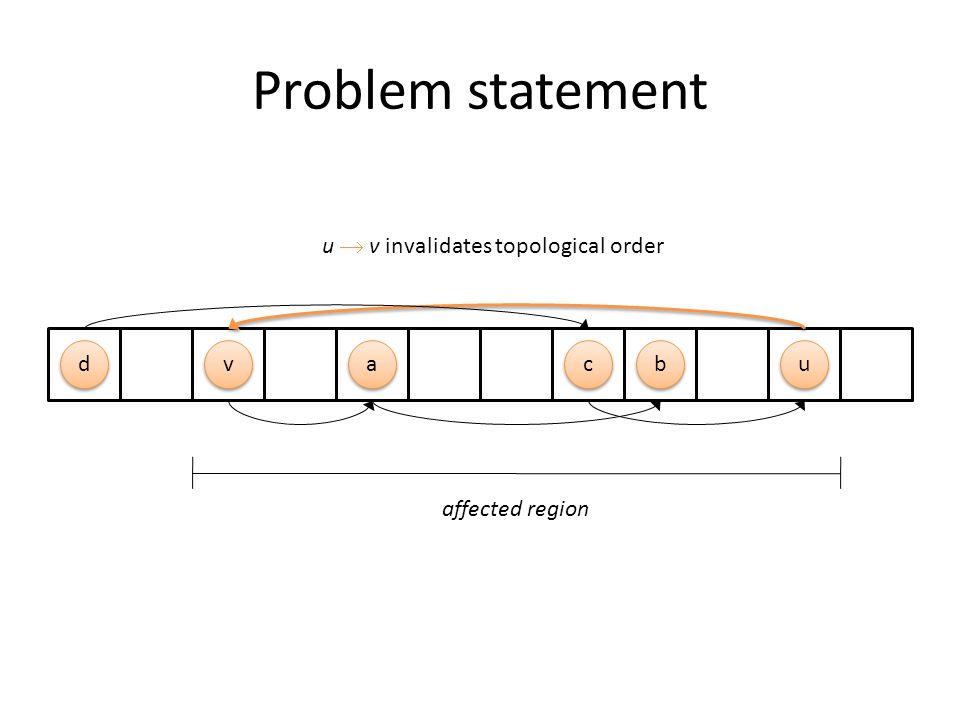 Problem statement a a b b c c d d u u v v affected region u  v invalidates topological order