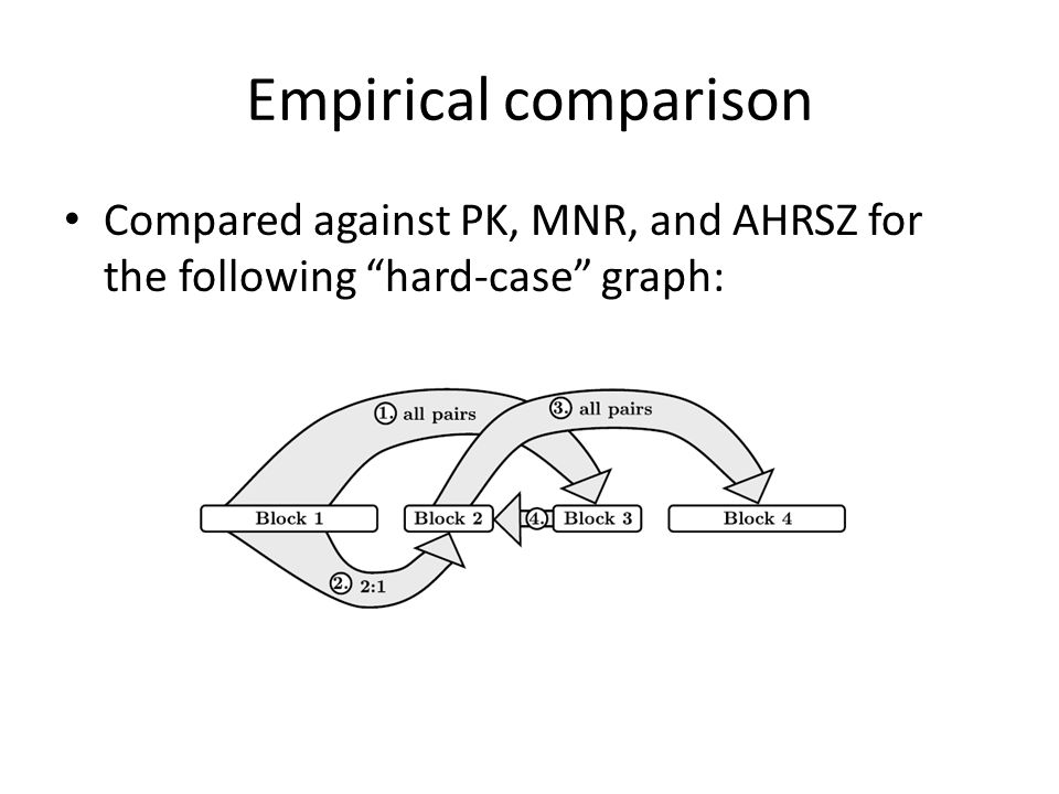 "Empirical comparison Compared against PK, MNR, and AHRSZ for the following ""hard-case"" graph:"