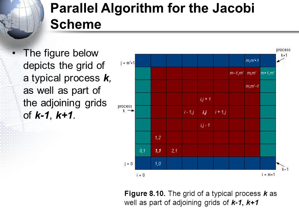 Parallel Algorithm for the Jacobi Scheme The figure below depicts the grid of a typical process k, as well as part of the adjoining grids of k-1, k+1.