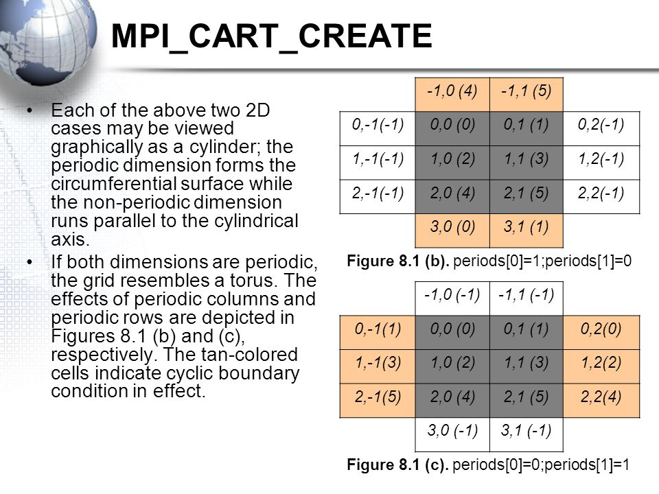 MPI_CART_CREATE Each of the above two 2D cases may be viewed graphically as a cylinder; the periodic dimension forms the circumferential surface while the non-periodic dimension runs parallel to the cylindrical axis.