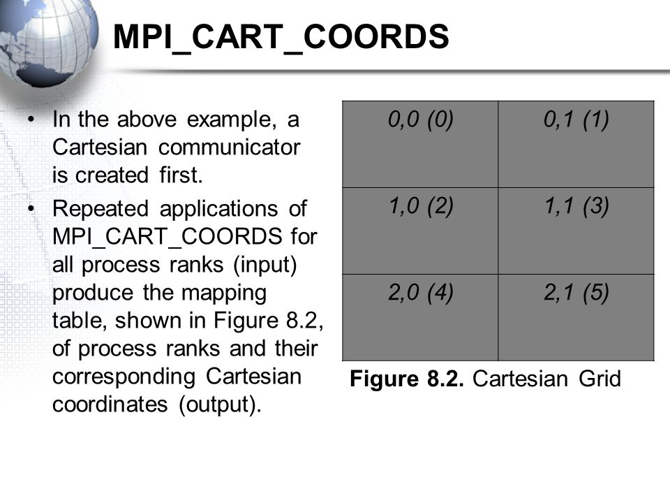 MPI_CART_COORDS In the above example, a Cartesian communicator is created first. Repeated applications of MPI_CART_COORDS for all process ranks (input
