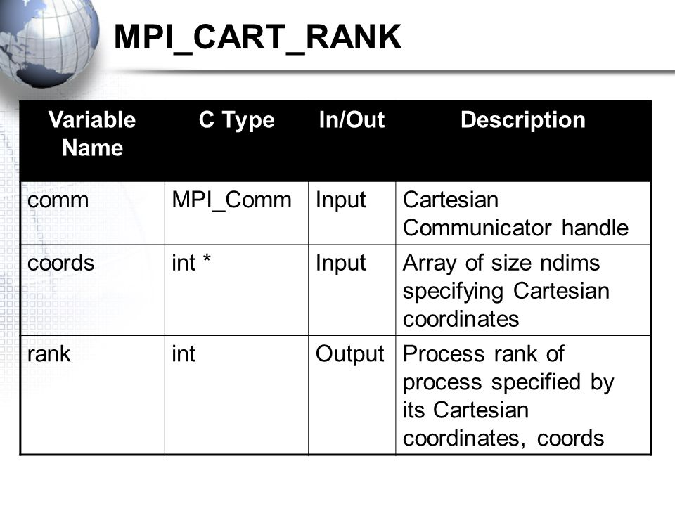 MPI_CART_RANK Variable Name C TypeIn/OutDescription commMPI_CommInputCartesian Communicator handle coordsint *InputArray of size ndims specifying Cartesian coordinates rankintOutputProcess rank of process specified by its Cartesian coordinates, coords