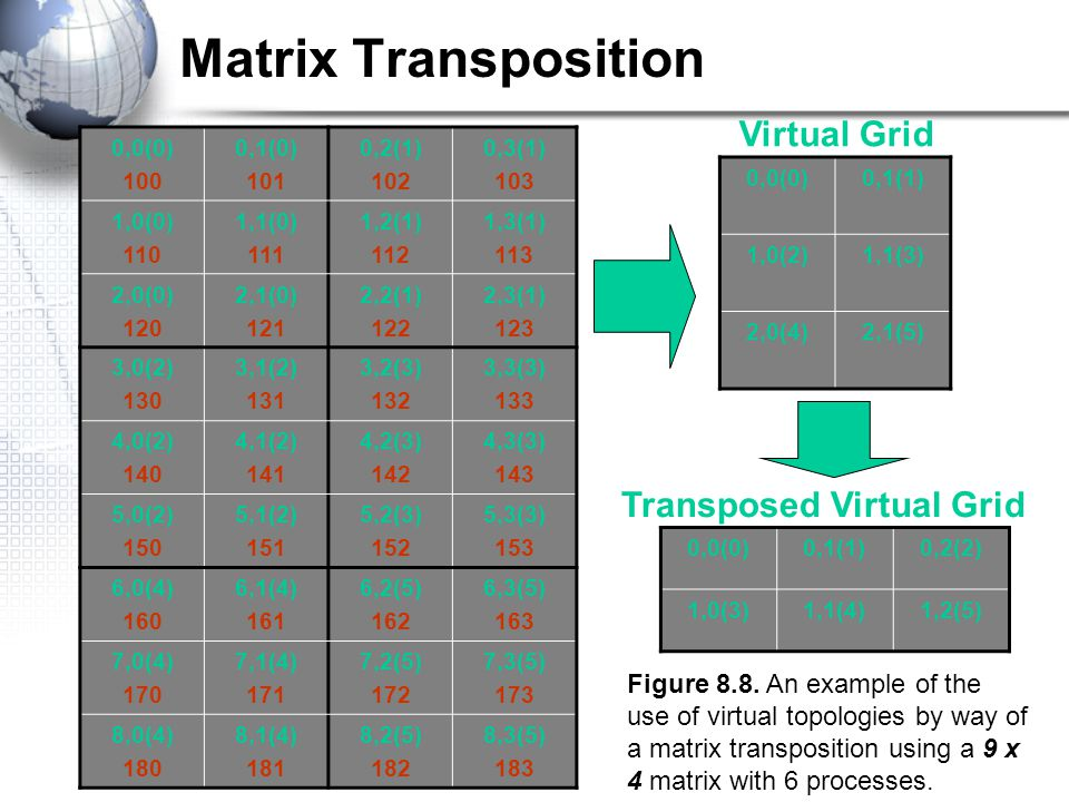 Matrix Transposition 0,0(0) 100 0,1(0) 101 0,2(1) 102 0,3(1) 103 1,0(0) 110 1,1(0) 111 1,2(1) 112 1,3(1) 113 2,0(0) 120 2,1(0) 121 2,2(1) 122 2,3(1) 123 3,0(2) 130 3,1(2) 131 3,2(3) 132 3,3(3) 133 4,0(2) 140 4,1(2) 141 4,2(3) 142 4,3(3) 143 5,0(2) 150 5,1(2) 151 5,2(3) 152 5,3(3) 153 6,0(4) 160 6,1(4) 161 6,2(5) 162 6,3(5) 163 7,0(4) 170 7,1(4) 171 7,2(5) 172 7,3(5) 173 8,0(4) 180 8,1(4) 181 8,2(5) 182 8,3(5) 183 0,0(0)0,1(1) 1,0(2)1,1(3) 2,0(4)2,1(5) 0,0(0)0,1(1)0,2(2) 1,0(3)1,1(4)1,2(5) Virtual Grid Transposed Virtual Grid Figure 8.8.