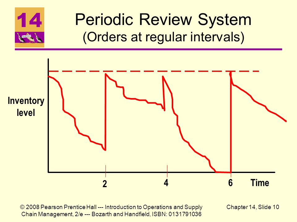 © 2008 Pearson Prentice Hall --- Introduction to Operations and Supply Chain Management, 2/e --- Bozarth and Handfield, ISBN: 0131791036 Chapter 14, Slide 10 Periodic Review System (Orders at regular intervals) Inventory level Time 2 46