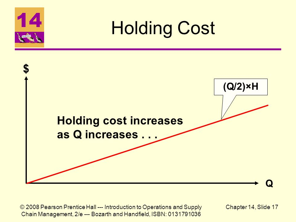© 2008 Pearson Prentice Hall --- Introduction to Operations and Supply Chain Management, 2/e --- Bozarth and Handfield, ISBN: 0131791036 Chapter 14, Slide 17 Holding Cost $ Q Holding cost increases as Q increases...