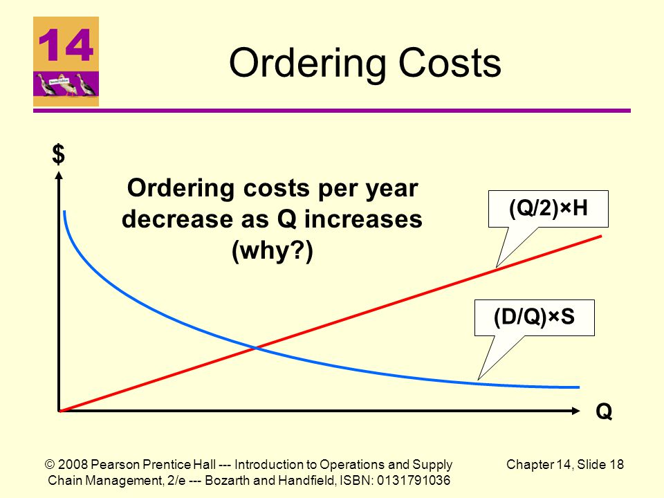 © 2008 Pearson Prentice Hall --- Introduction to Operations and Supply Chain Management, 2/e --- Bozarth and Handfield, ISBN: 0131791036 Chapter 14, Slide 18 Ordering Costs $ Q Ordering costs per year decrease as Q increases (why?) (Q/2)×H (D/Q)×S