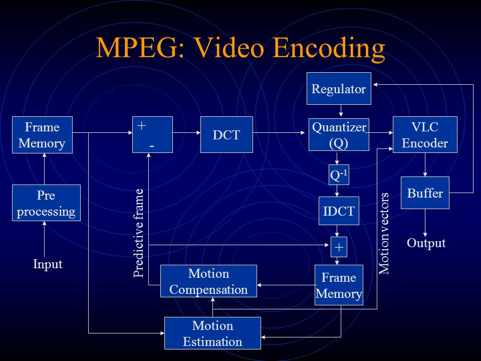 MPEG: Video Encoding Some highlights Interframe predictive coding (P-pictures) For each macroblock the motion estimator produces the best matching macroblock The two macroblocks are subtracted and the difference is DCT coded Interframe interpolative coding (B-pictures) The motion vector estimation is performed twice The encoder forms a prediction error macroblock from either or from their average The prediction error is encoded using a block-based DCT The encoder needs to reorder pictures because B-frames always arrive late