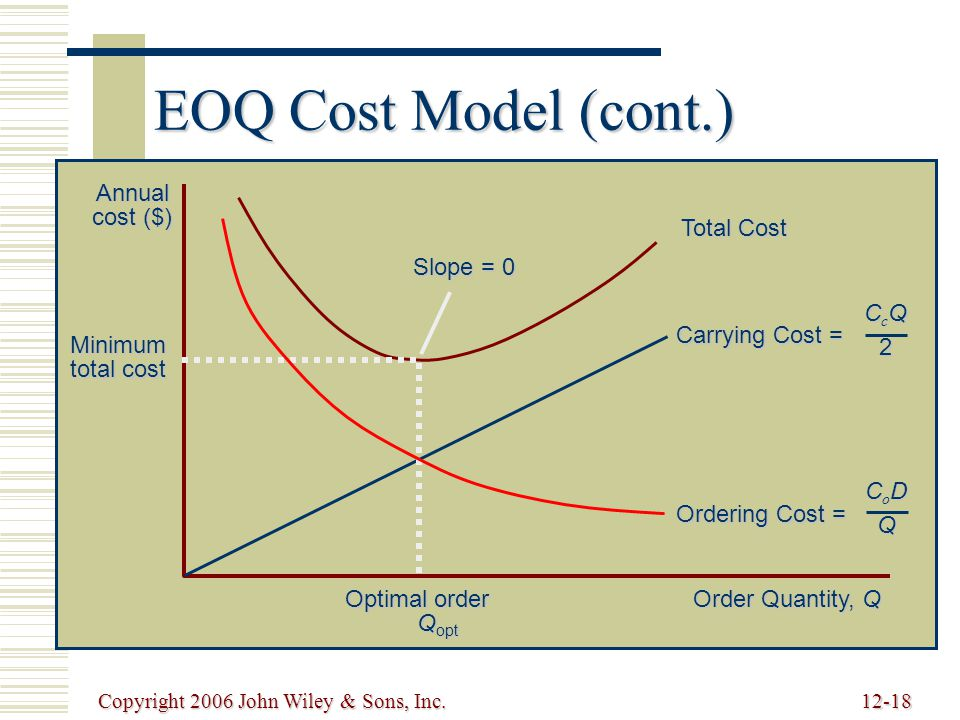 Copyright 2006 John Wiley & Sons, Inc.12-18 EOQ Cost Model (cont.) Order Quantity, Q Annual cost ($) Total Cost Carrying Cost = CcQCcQ22CcQCcQ222 Slope = 0 Minimum total cost Optimal order Q opt Q opt Ordering Cost = CoDCoDQQCoDCoDQQQ
