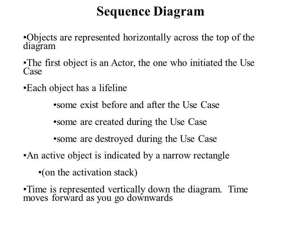 Figure 15.2 Sequence Diagram