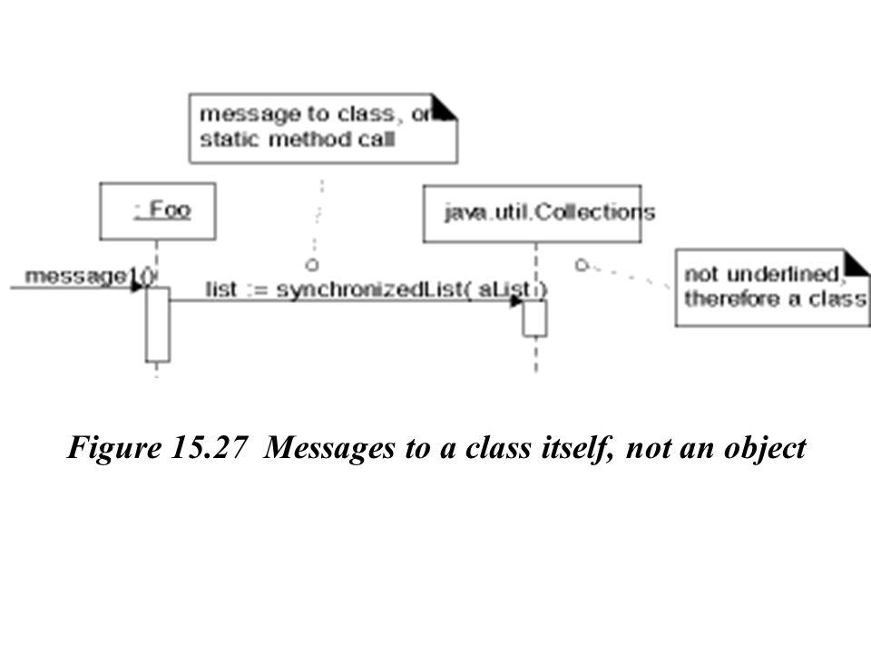 Figure 15.27 Messages to a class itself, not an object