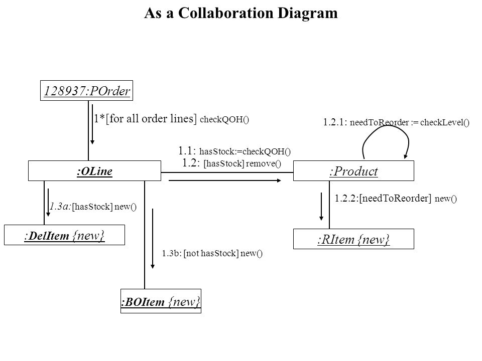 As a Collaboration Diagram 128937:POrder :OLine : DelItem {new} 1*[for all order lines] checkQOH() 1.1: hasStock:=checkQOH() 1.2: [hasStock] remove() 1.2.1: needToReorder := checkLevel() 1.2.2:[needToReorder] new() 1.3a: [hasStock] new() :Product :RItem {new} 1.3b: [not hasStock] new() :BOItem {new}