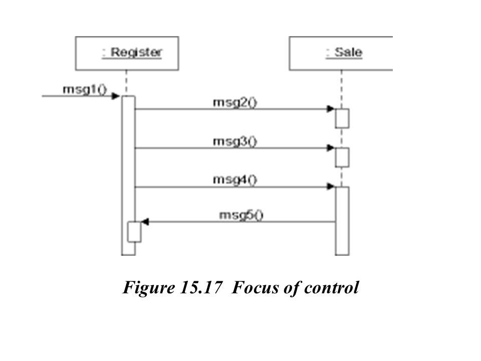 Figure 15.17 Focus of control