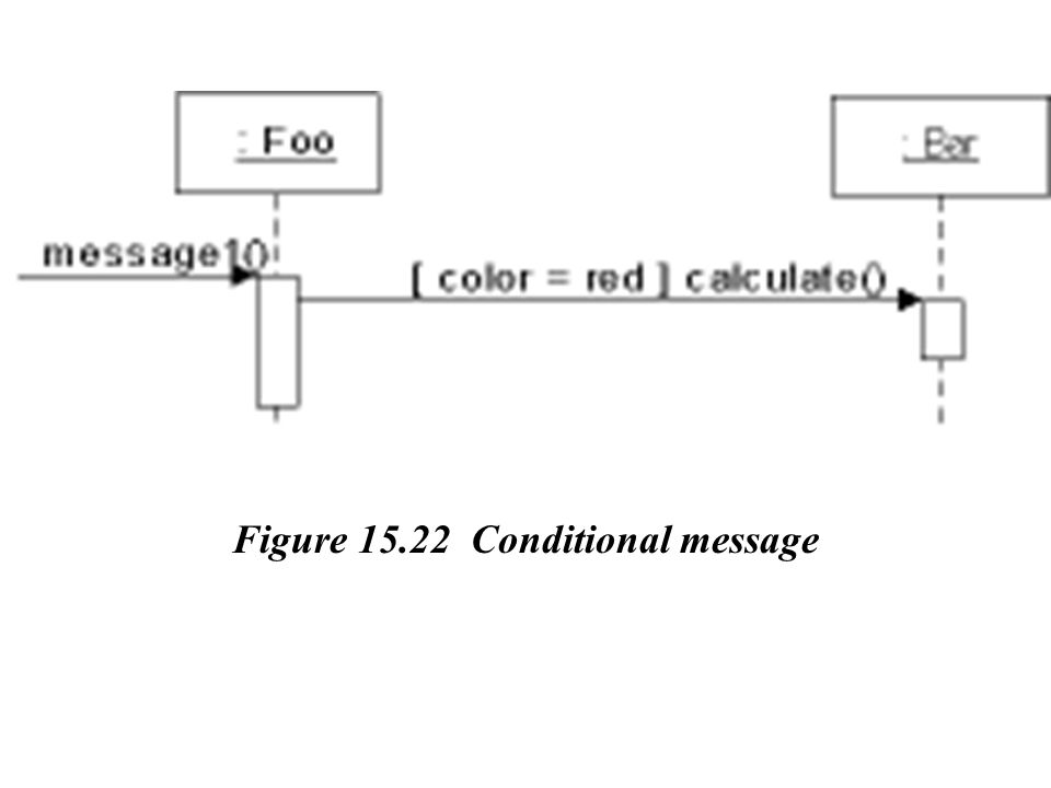 Figure 15.22 Conditional message