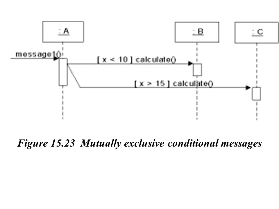 Figure 15.23 Mutually exclusive conditional messages