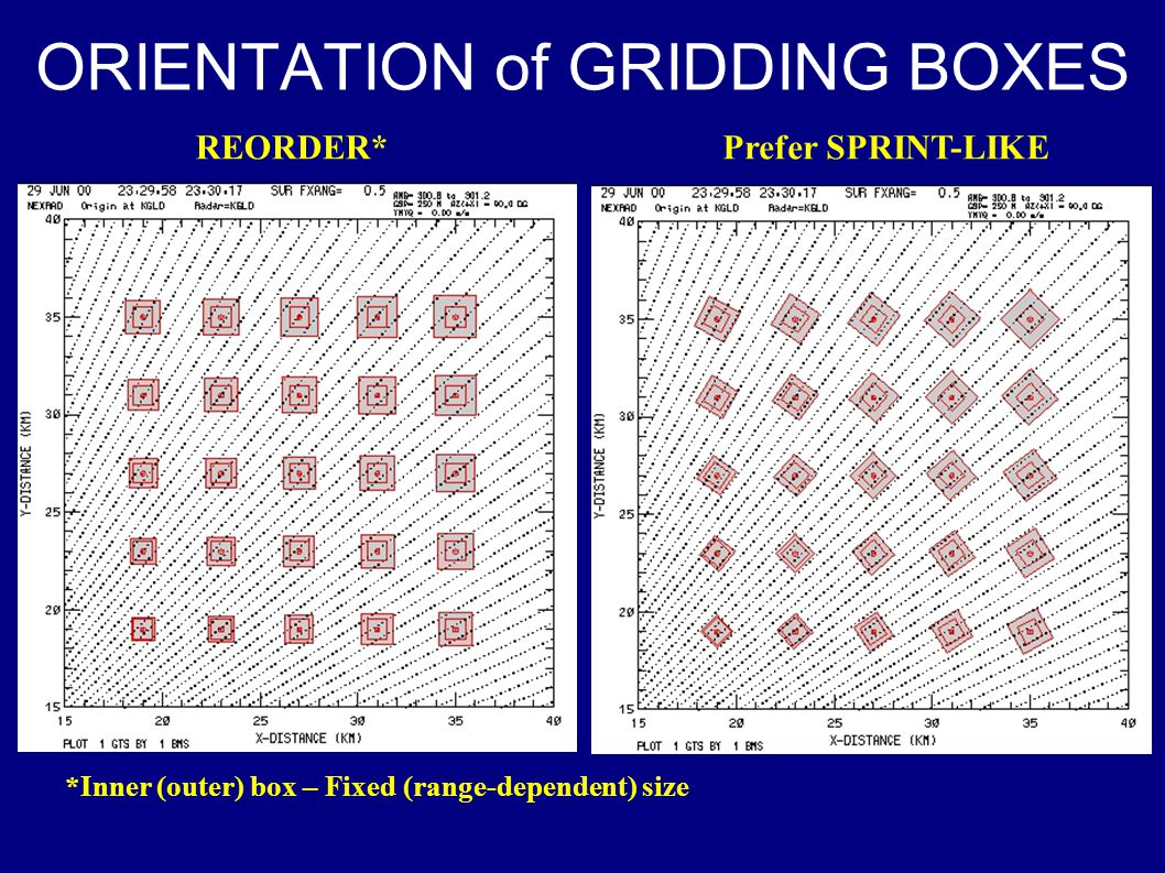 ORIENTATION of GRIDDING BOXES REORDER*Prefer SPRINT-LIKE *Inner (outer) box – Fixed (range-dependent) size