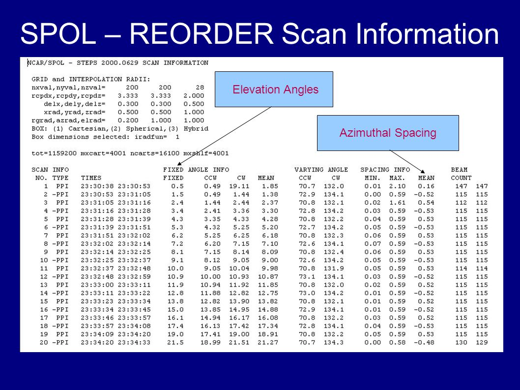SPOL – REORDER Scan Information Elevation Angles Azimuthal Spacing