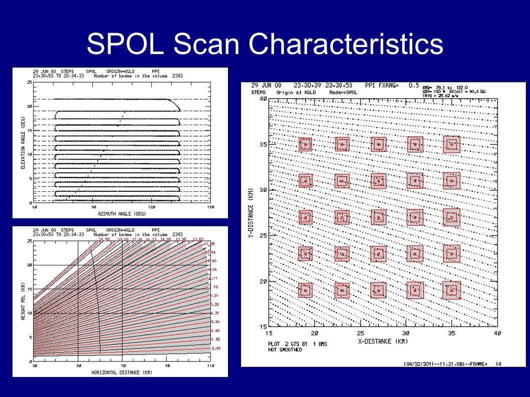 SPOL Scan Characteristics