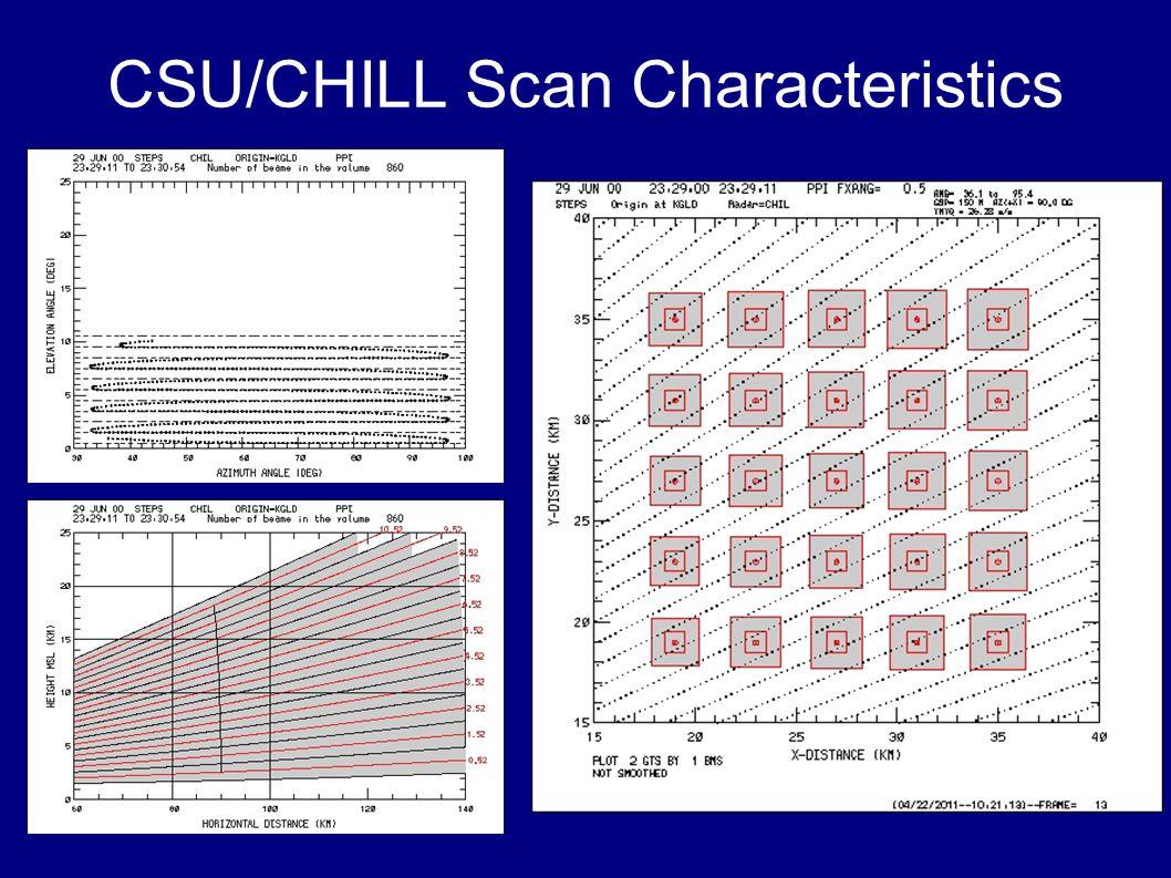 CSU/CHILL Scan Characteristics