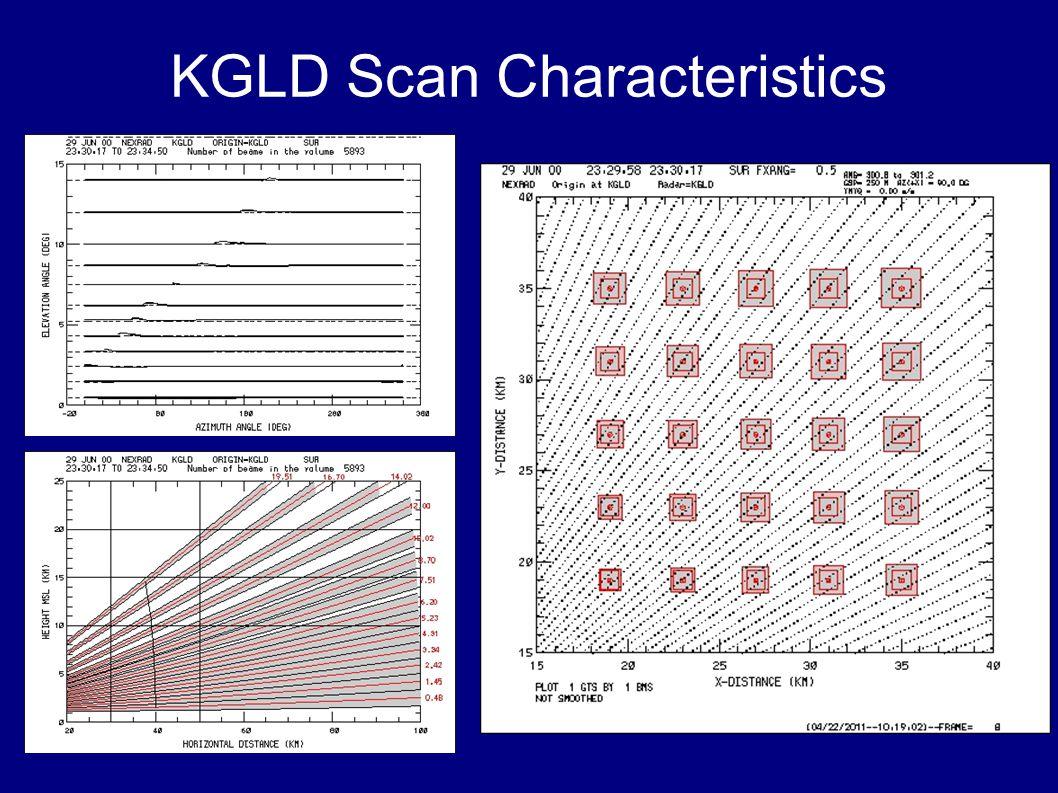 KGLD Scan Characteristics