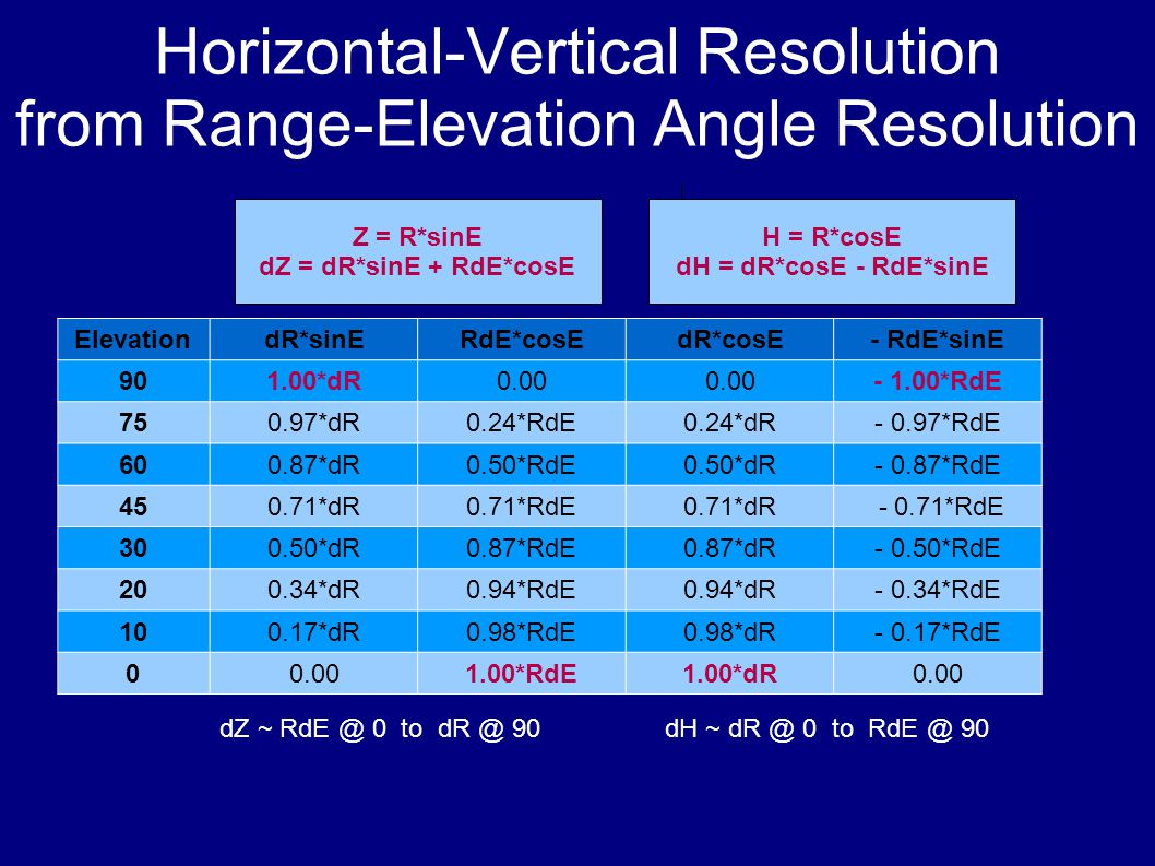 Horizontal-Vertical Resolution from Range-Elevation Angle Resolution ElevationdR*sinERdE*cosEdR*cosE- RdE*sinE 901.00*dR0.00 - 1.00*RdE 750.97*dR0.24*RdE0.24*dR- 0.97*RdE 600.87*dR0.50*RdE0.50*dR- 0.87*RdE 450.71*dR0.71*RdE0.71*dR - 0.71*RdE 300.50*dR0.87*RdE0.87*dR- 0.50*RdE 200.34*dR0.94*RdE0.94*dR- 0.34*RdE 100.17*dR0.98*RdE0.98*dR- 0.17*RdE 00.001.00*RdE1.00*dR0.00 Z = R*sinE dZ = dR*sinE + RdE*cosE H = R*cosE dH = dR*cosE - RdE*sinE dZ ~ RdE @ 0 to dR @ 90dH ~ dR @ 0 to RdE @ 90