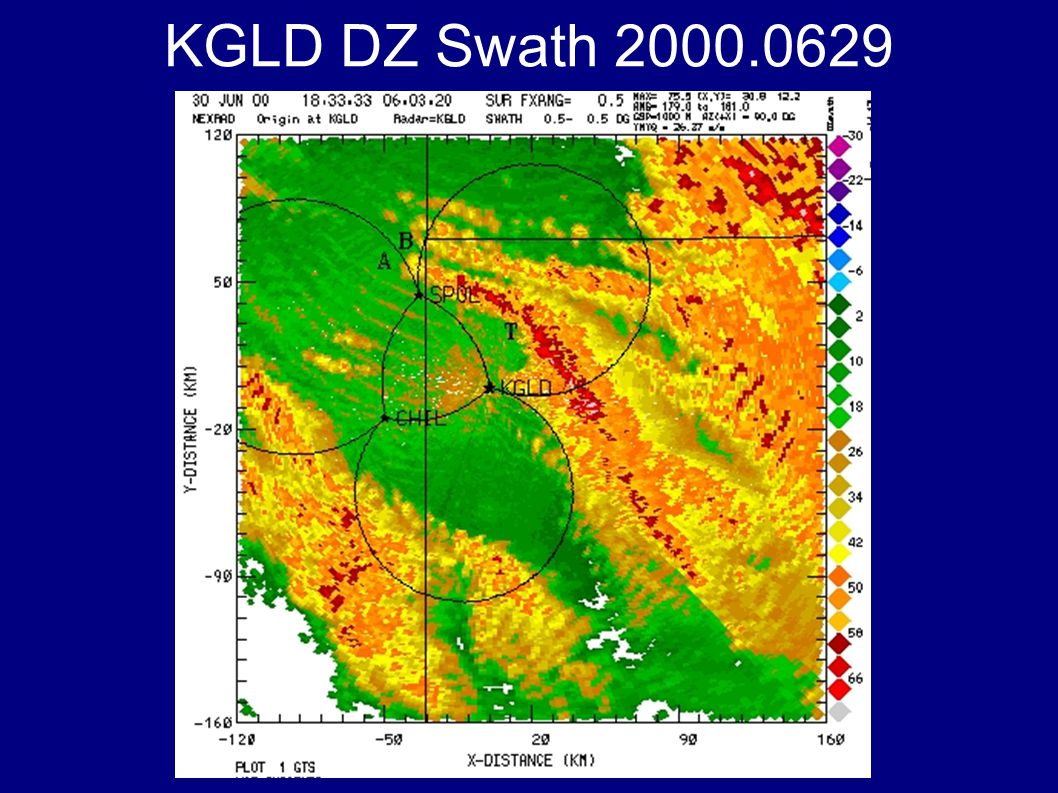 Considerations for Gridding Identify characteristics of radar scans Azimuth-Elevation angle bounds and increments Range-Height bounds Determine fields to be interpolated Radar measured fields (DZ, VE, SW, …) Ancillary fields (AZ, EL, TIME, …) Determine latitudes, longitudes of origin and radar(s) to obtain their grid locations Decide on output grids common to radars