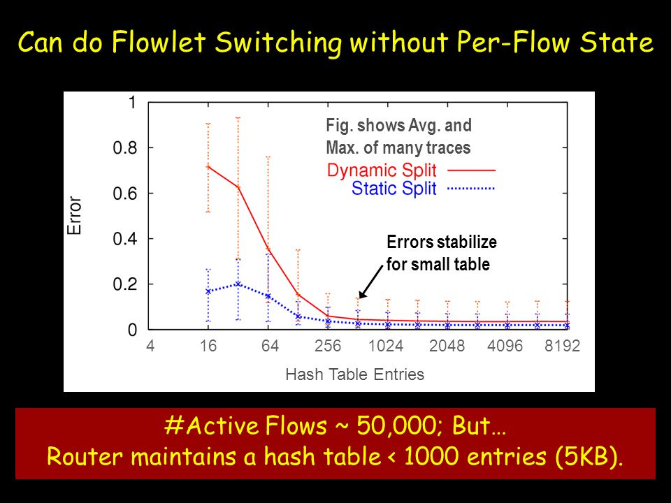 Can do Flowlet Switching without Per-Flow State #Active Flows ~ 50,000; But… Router maintains a hash table < 1000 entries (5KB).