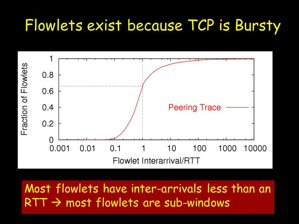 Most flowlets have inter-arrivals less than an RTT  most flowlets are sub-windows Flowlets exist because TCP is Bursty