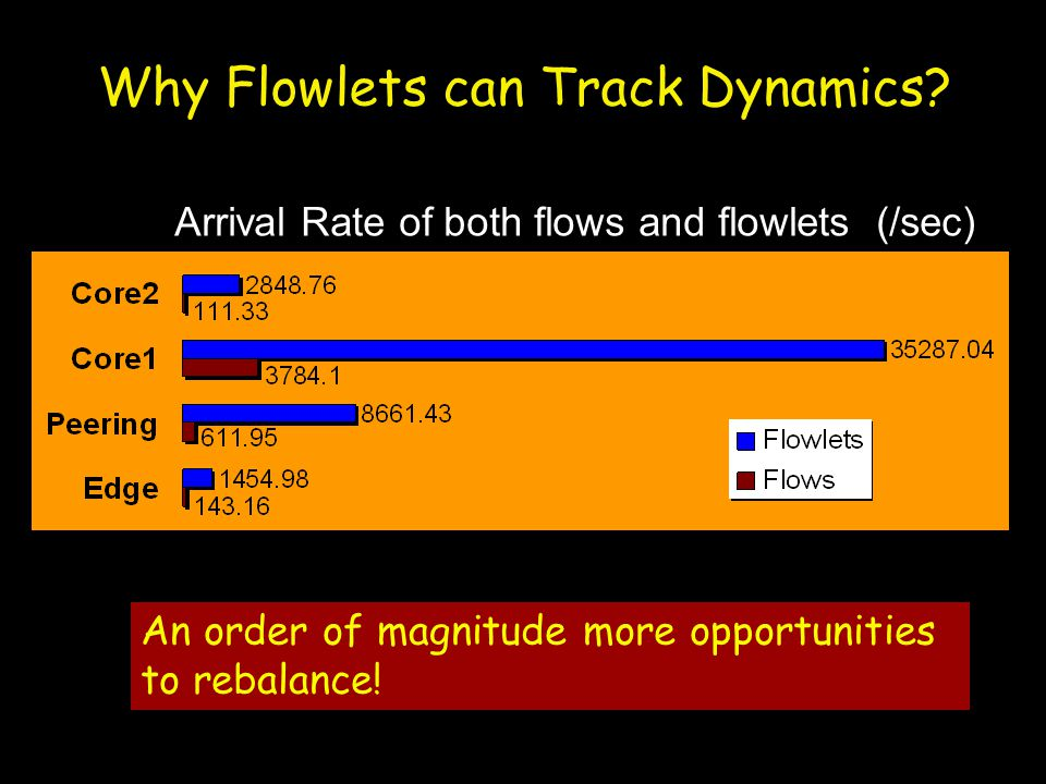 Why Flowlets can Track Dynamics. An order of magnitude more opportunities to rebalance.