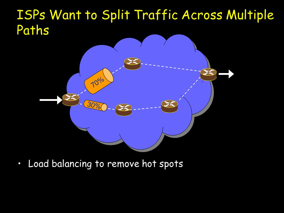 30% 70% Load balancing to remove hot spots Rebalance traffic when unpredictable events occur (Outages, DoS, BGP reroutes, Flash Crowds, …) ISPs Want to Split Traffic Across Multiple Paths
