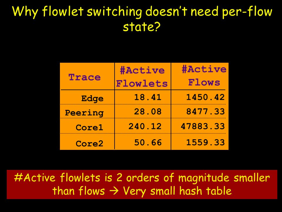 #Active flowlets is 2 orders of magnitude smaller than flows  Very small hash table Edge Peering Core1 Core2 1450.42 8477.33 47883.33 1559.33 #Active Flows Trace 18.41 28.08 240.12 50.66 #Active Flowlets Why flowlet switching doesn't need per-flow state