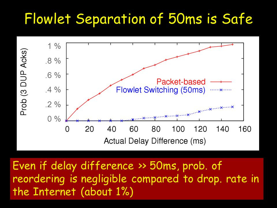 Even if delay difference >> 50ms, prob. of reordering is negligible compared to drop.