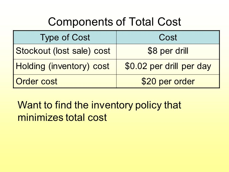 Inventory Policy Inventory policy decision variables (Q, R) Q = the number of drills to order R = the reorder point (if inventory < R, an order is placed) We can try what-if (Q, R) combinations to look for the lowest cost policy