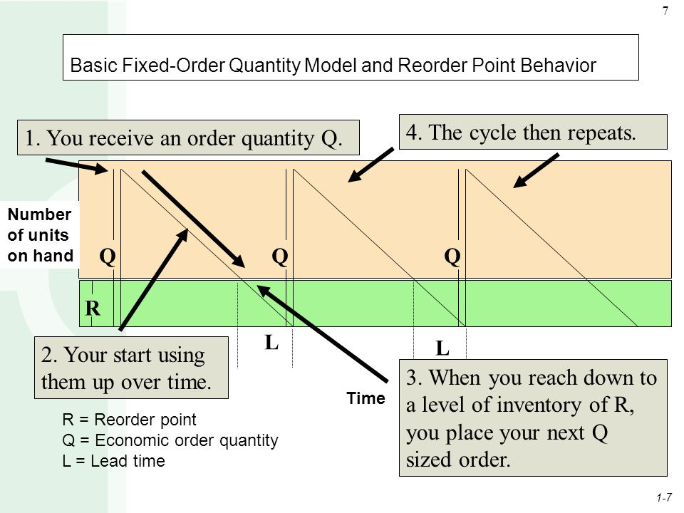 1-7 7 Basic Fixed-Order Quantity Model and Reorder Point Behavior R = Reorder point Q = Economic order quantity L = Lead time L L QQQ R Time Number of