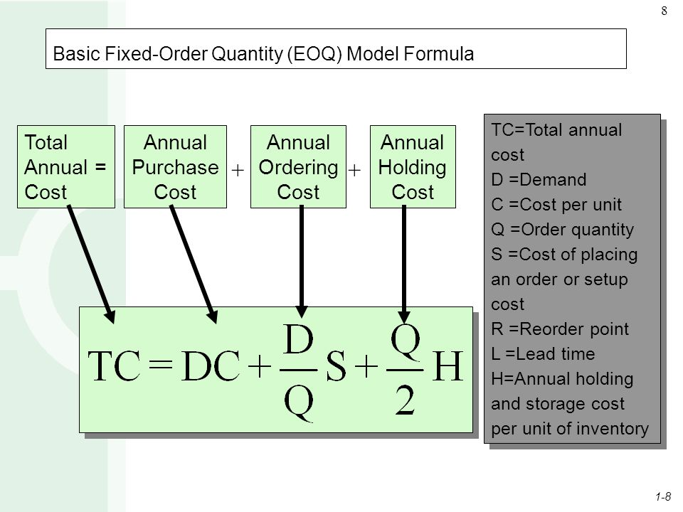 1-8 8 Basic Fixed-Order Quantity (EOQ) Model Formula Total Annual = Cost Annual Purchase Cost Annual Ordering Cost Annual Holding Cost ++ TC=Total ann
