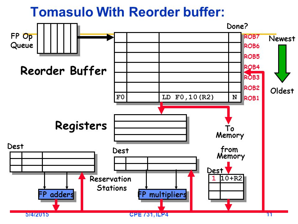 5/4/2015CPE 731, ILP4 11 Tomasulo With Reorder buffer: To Memory FP adders FP multipliers Reservation Stations FP Op Queue ROB7 ROB6 ROB5 ROB4 ROB3 ROB2 ROB1 F0 LD F0,10(R2) N N Done.
