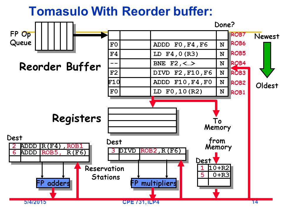 5/4/2015CPE 731, ILP4 14 3 DIVD ROB2,R(F6) 2 ADDD R(F4),ROB1 6 ADDD ROB5, R(F6) Tomasulo With Reorder buffer: To Memory FP adders FP multipliers Reservation Stations FP Op Queue ROB7 ROB6 ROB5 ROB4 ROB3 ROB2 ROB1 F0 ADDD F0,F4,F6 N N F4 LD F4,0(R3) N N -- BNE F2, N N F2 F10 F0 DIVD F2,F10,F6 ADDD F10,F4,F0 LD F0,10(R2) N N N N N N Done.