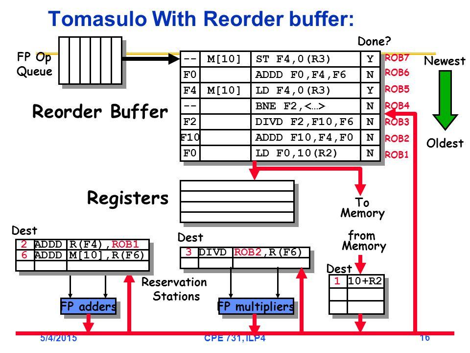 5/4/2015CPE 731, ILP4 16 3 DIVD ROB2,R(F6) Tomasulo With Reorder buffer: To Memory FP adders FP multipliers Reservation Stations FP Op Queue ROB7 ROB6 ROB5 ROB4 ROB3 ROB2 ROB1 -- F0 M[10] ST F4,0(R3) ADDD F0,F4,F6 Y Y N N F4 M[10] LD F4,0(R3) Y Y -- BNE F2, N N F2 F10 F0 DIVD F2,F10,F6 ADDD F10,F4,F0 LD F0,10(R2) N N N N N N Done.