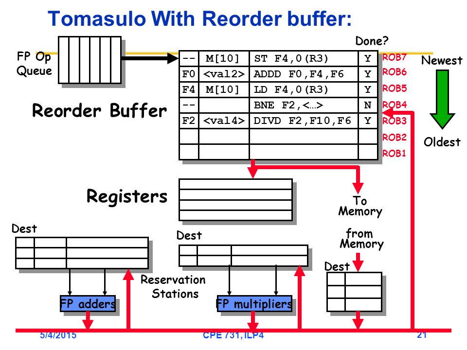 5/4/2015CPE 731, ILP4 21 Tomasulo With Reorder buffer: To Memory FP adders FP multipliers Reservation Stations FP Op Queue ROB7 ROB6 ROB5 ROB4 ROB3 ROB2 ROB1 -- F0 M[10] ST F4,0(R3) ADDD F0,F4,F6 Y Y Y Y F4 M[10] LD F4,0(R3) Y Y -- BNE F2, N N F2 DIVD F2,F10,F6 Y Y Done.