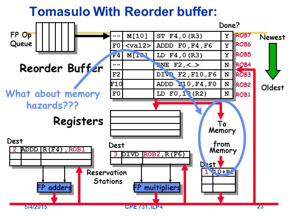 5/4/2015CPE 731, ILP4 23 -- F0 M[10] ST F4,0(R3) ADDD F0,F4,F6 Y Y Y Y F4 M[10] LD F4,0(R3) Y Y -- BNE F2, N N 3 DIVD ROB2,R(F6) 2 ADDD R(F4),ROB1 Tomasulo With Reorder buffer: To Memory FP adders FP multipliers Reservation Stations FP Op Queue ROB7 ROB6 ROB5 ROB4 ROB3 ROB2 ROB1 F2 F10 F0 DIVD F2,F10,F6 ADDD F10,F4,F0 LD F0,10(R2) N N N N N N Done.