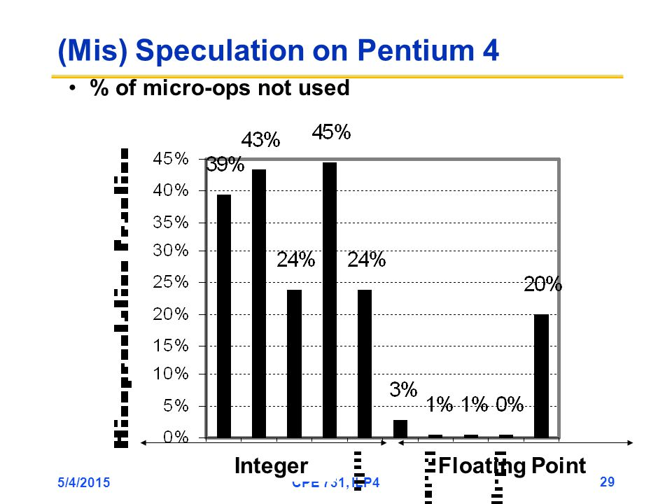 5/4/2015CPE 731, ILP4 29 (Mis) Speculation on Pentium 4 IntegerFloating Point % of micro-ops not used