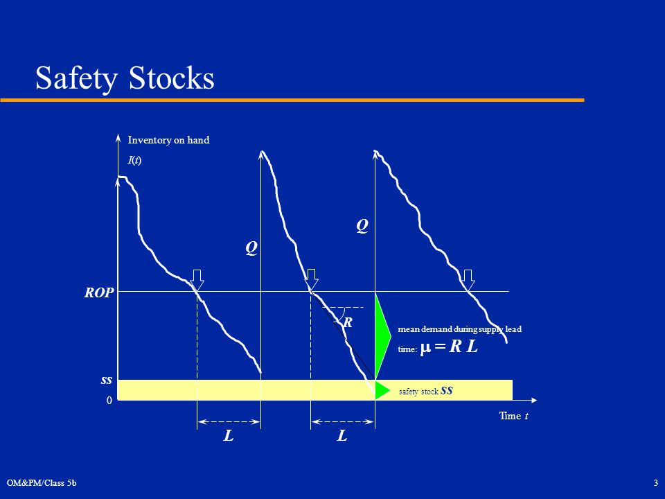 OM&PM/Class 5b3 Safety Stocks Q Time t ROP L R L order mean demand during supply lead time:  = R L safety stock ss Inventory on hand I(t) Q ss 0