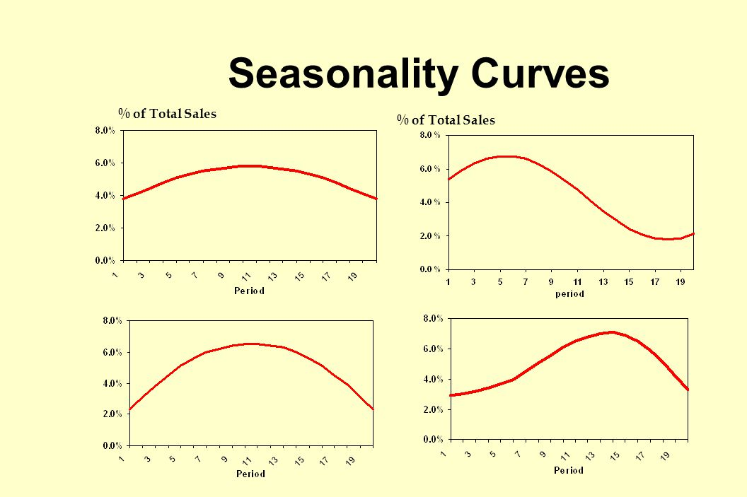 Seasonality Curves % of Total Sales