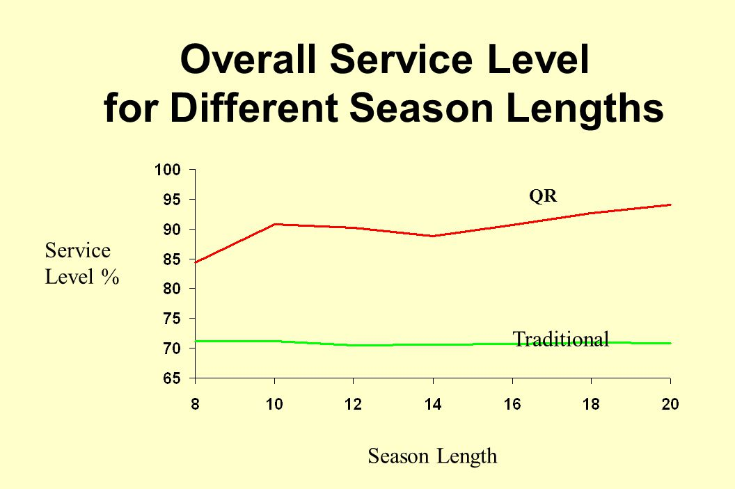 Overall Service Level for Different Season Lengths QR Traditional Season Length Service Level %