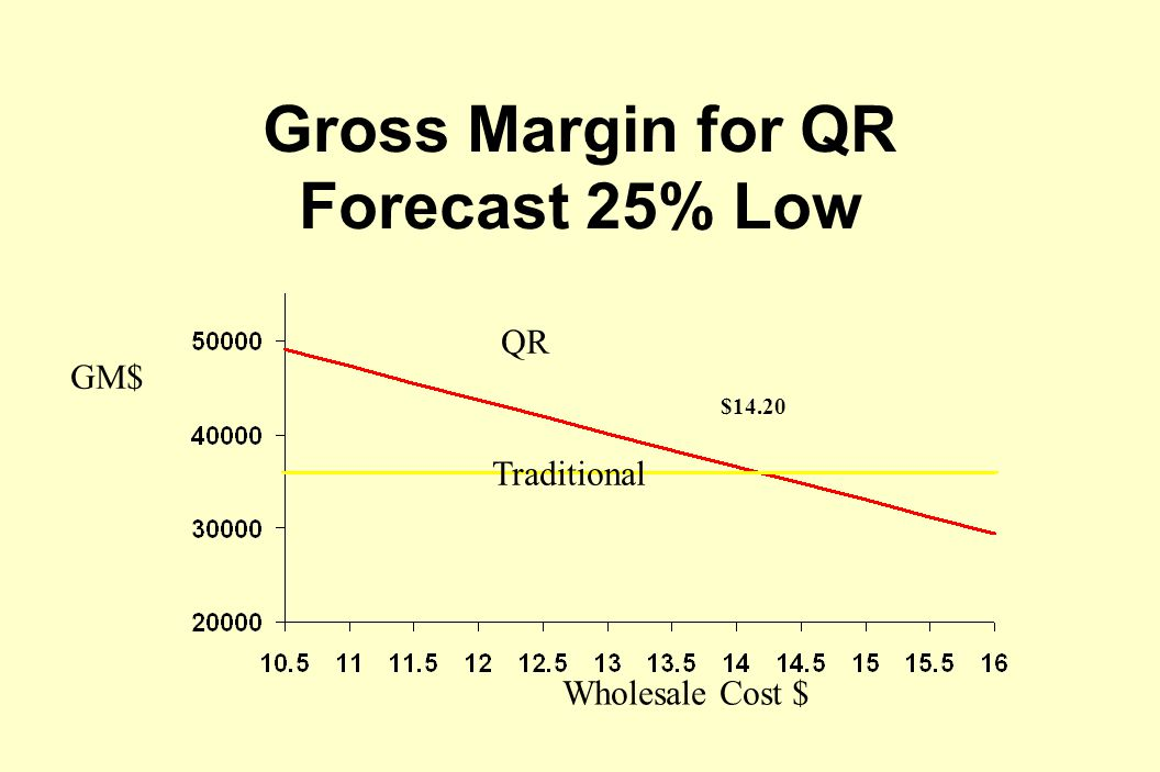 Gross Margin for QR Forecast 25% Low Traditional QR Wholesale Cost $ GM$ $14.20