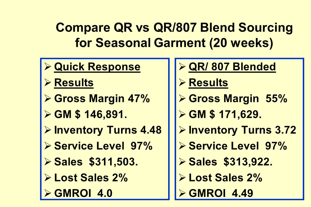 Compare QR vs QR/807 Blend Sourcing for Seasonal Garment (20 weeks)  Quick Response  Results  Gross Margin 47%  GM $ 146,891.