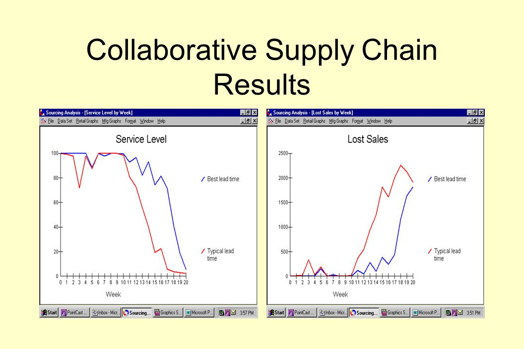 Collaborative Supply Chain Results